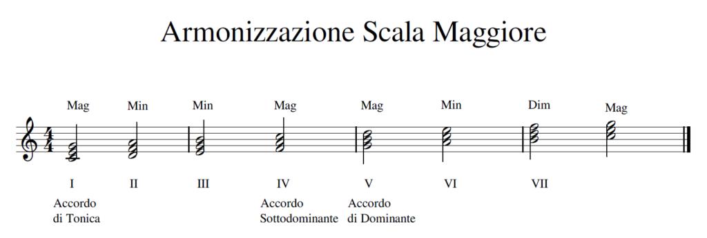 Armonizzazione_Scala_Maggiore