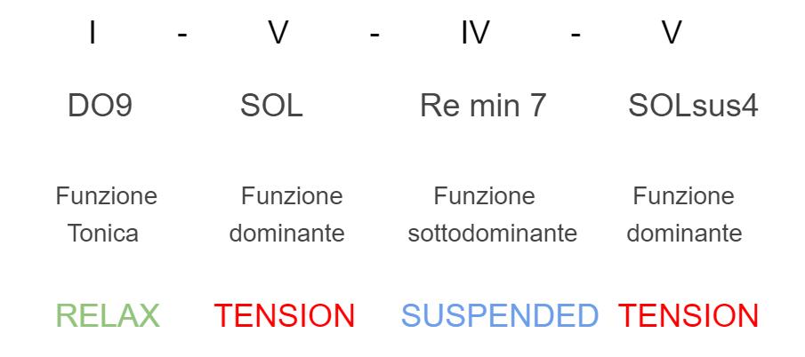 successione-armonica-aree-tonali-03