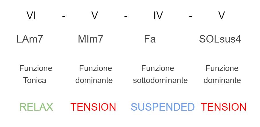successione-armonica-aree-tonali-5