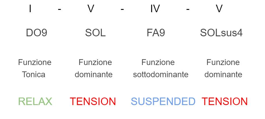 successione-armonica-aree-tonali.2