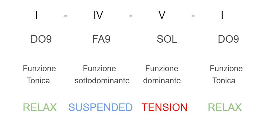 successione-armonica