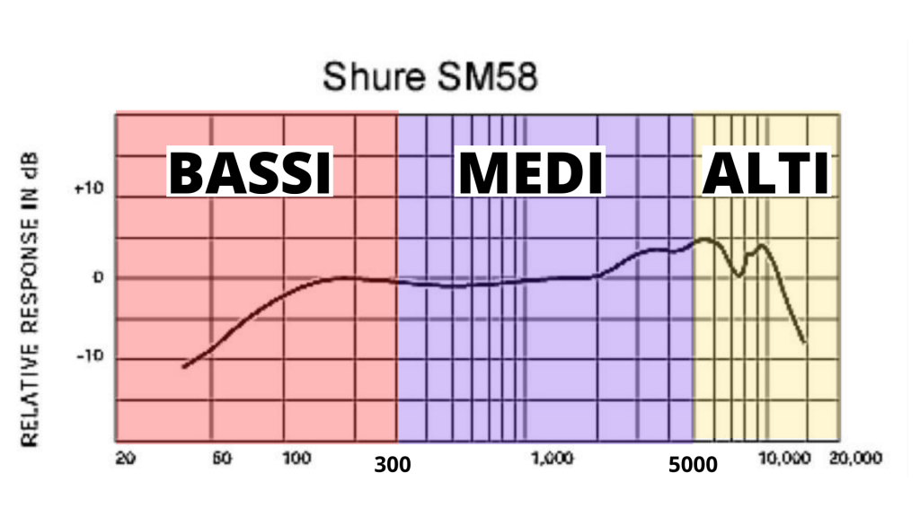 SM 58 Shure_Frequency Response